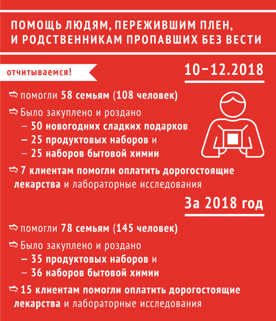 infogr-pomosch-prop-bez-vesti-otchet